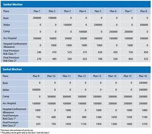 Bajaj Allianz Sankat Mochan Health Insurance Plan Review