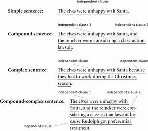 Sentences And Clauses - Grammar 101