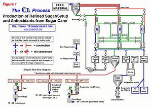 Direct Production Of Refined Sugar And Value Added