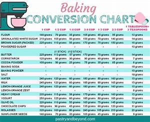 Conversion From Grams To Cups And Teaspoons Converter About