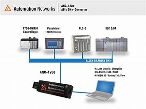 Automation Networks Anc Fieldbus And Ethernet Converters
