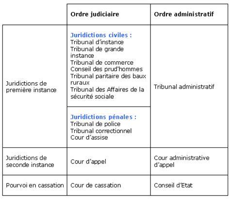 magistrats du si鑒e cours de droit l 39 organisation de la justice maxicours com