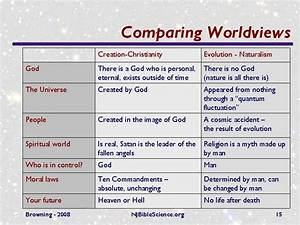 Comparing Worldviews
