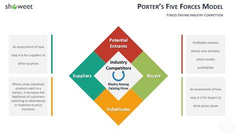 cinq forces de porter 100 mod 232 les marketing powerpoint