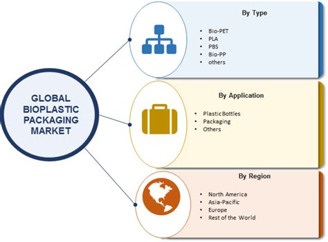 Bioplastic Packaging Market 2019 Industry Size, Global ...