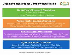 company registration name availability and expert help With documents required property registration