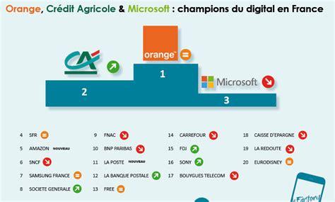 si鑒e social bouygues free 13e du top 100 du rayonnement numérique des marques en loin derrière orange