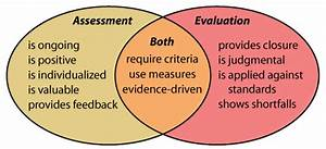 Topic 0020  Assessment Vs Evaluation