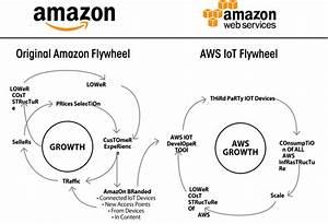 Amazon Iot  Enabling The  U2018fourth Industrial Revolution
