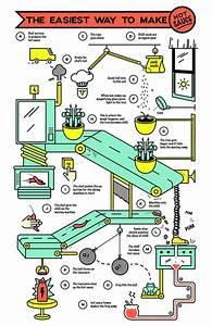 Rube Goldberg Machine Infography On Behance
