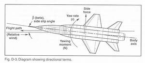 Aircraft Nomenclature