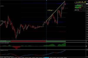Forex Money Making Strategy
