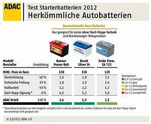 Automobilclubs Stiftung Warentest : autobatterien adac test ratgeber ~ Kayakingforconservation.com Haus und Dekorationen
