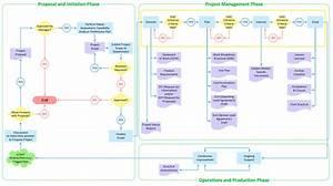 Cross Functional Flowchart Examples