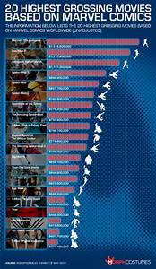 Marvel, Movies, Ranked, Infographic