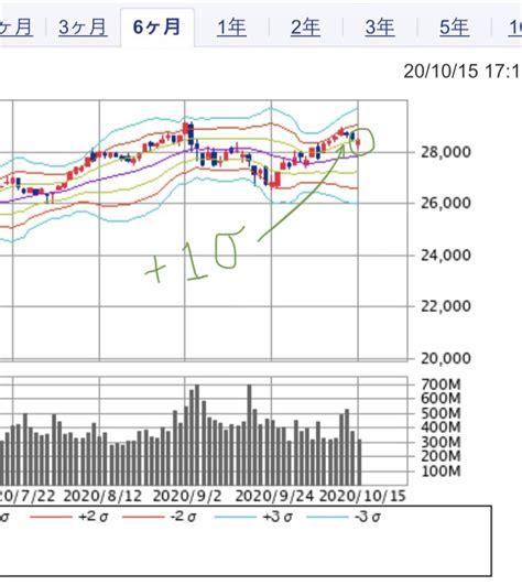 今日 の 株価 予想