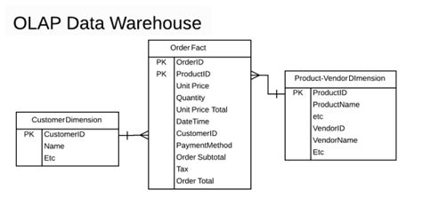 fact table in data warehouse sql how to write sql to query a data warehouse fact table