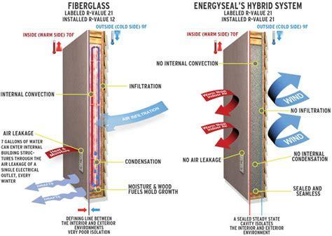 EnergySEAL Air Barrier Systems LLC