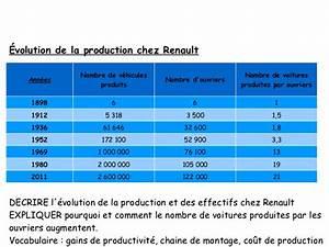 Nombre De Voiture En France : volution des syst mes de production et ses cons quences ~ Maxctalentgroup.com Avis de Voitures