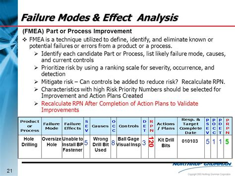 process failure modes and effects analysis process failure mode effect analysis ppt video online