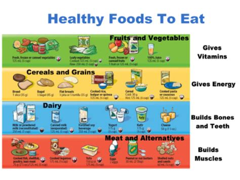 smart exchange usa four food groups and healthy non