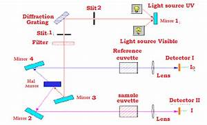 Optical System For Detection Of Lignan Using Uv Visible