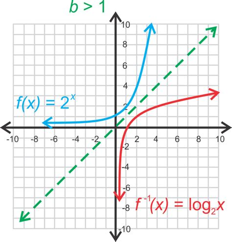 Logarithmic Functions  Ck12 Foundation