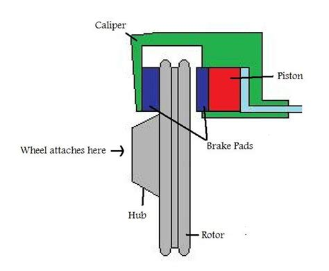 Floating Caliper Diagram fixed vrs floating calipers