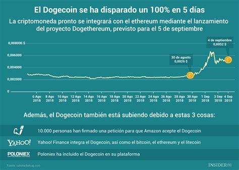 grafico del  el dogecoin se ha disparado   en