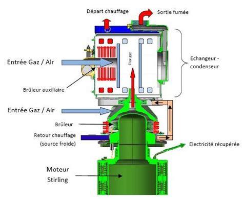 la chaudi 232 re gaz 224 micro cog 233 n 233 ration le guide du chauffage