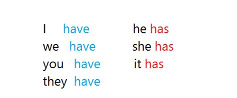 Learn It Creatively! Uses Of The Verb  To Have