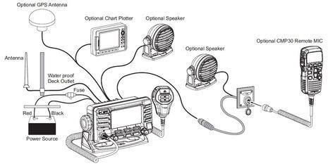 Standard Horizon Wiring Diagram by Panbo The Marine Electronics Hub Standard Horizon Gx1700
