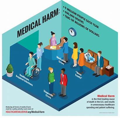 Medical Harm Healthcare Infographic Interactive Hub Value