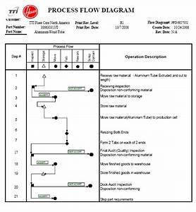 Process Flow Diagram Ppap