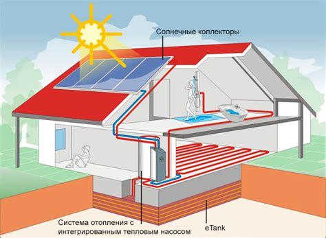 Комбинированные солнечные коллекторы с тепловыми.
