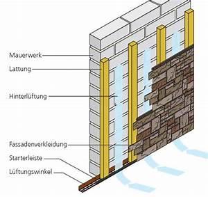 Wandverkleidung Kunststoff Außen : unterkonstruktion wandverkleidung ~ Eleganceandgraceweddings.com Haus und Dekorationen
