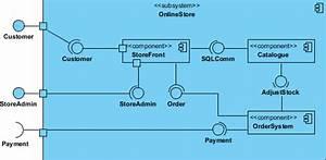 U4ec0 U4e48 U662f U7ec4 U4ef6 U56fe Uff1f  What Is Component Diagram