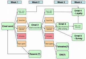 how to plan event triggered automated email campaigns With contact strategy template