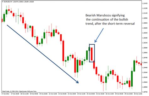 candlestick charts read understand  amazing patterns