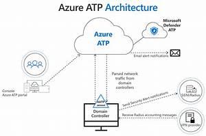 Azure Advanced Threat Protection Prerequisites