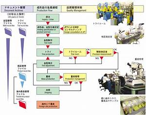 Plastic Production Flow Chart Production Management Technology Juken System Juken