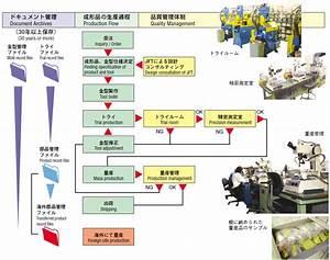 Production Management Technology  Juken System
