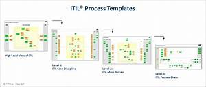 itil implementation with process templates it process wiki With itil v3 documentation