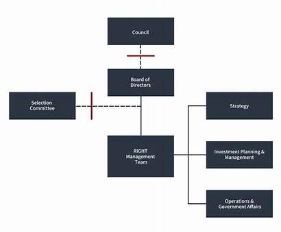 Chart Organization Organizational Fund Overview Team