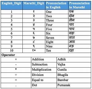 Marathi Numerals With Pronunciation And Arithematic Operators