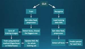 Cvlib  Face Recognition At Master  U00b7 Tanay Cvlib  U00b7 Github