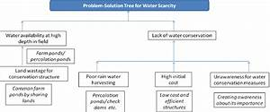 Problem Solution Tree For Water Scarcity Problem  Normal Font
