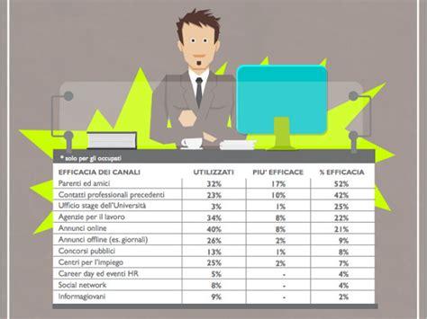 adecco si e social social media e lavoro in italia la ricerca adecco 2013