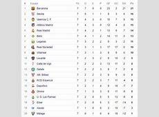 Tabla de goleadores y posiciones de la liga de España 2017