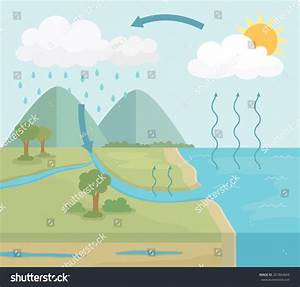 Vector Diagram Water Cycle Nature Simple Stock Vector